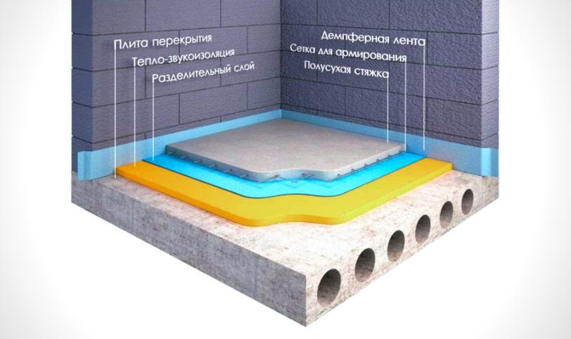 как правильно сделать шумоизоляцию пола в квартире под цементно-песчаную стяжку