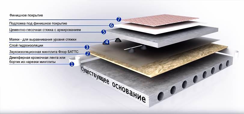 современные материалы для шумоизоляции плавающей стяжки пола